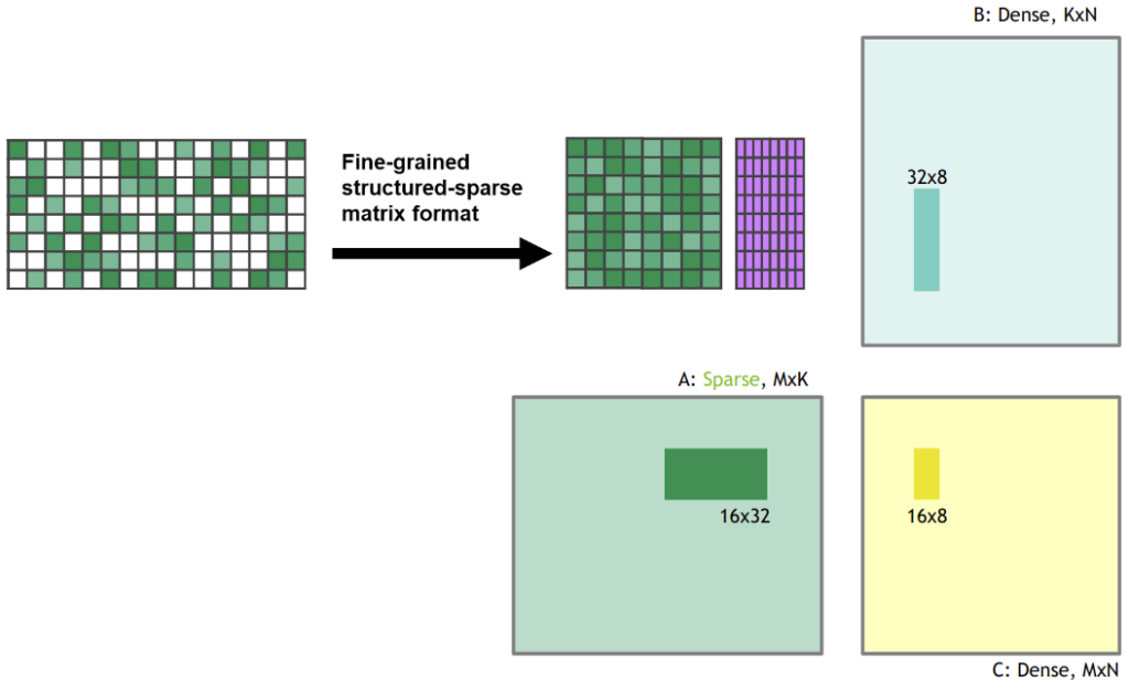 Figure 2: The sparse matrix is compressed to a dense representation before the matrix multiplication is performed.
